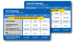 dental campaign roi